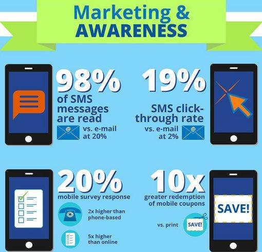 Para-qué-usar-el-SMS-marketing-infografía